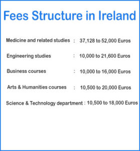 ireland universities fees for international students