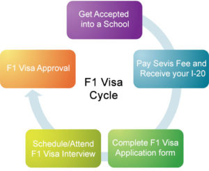 usa study visa requirements for indian students