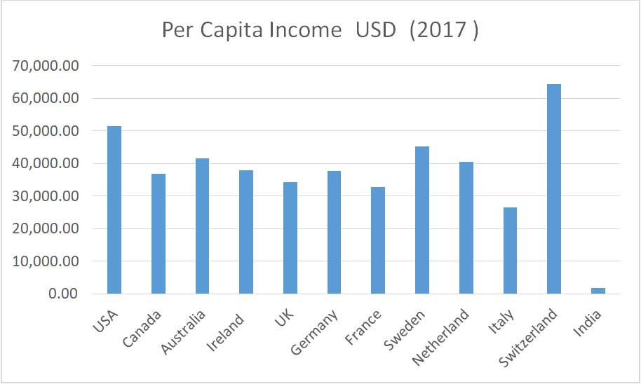 Per capita income USD 2017 Indian Institute of Foreign Languages