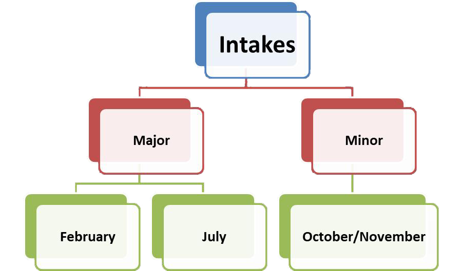 Intakes in Australian Universities